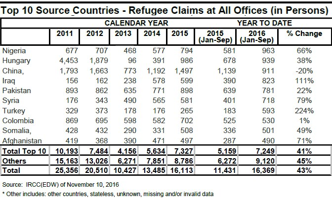 Refugees Top 10 Source Countries 2011-2016