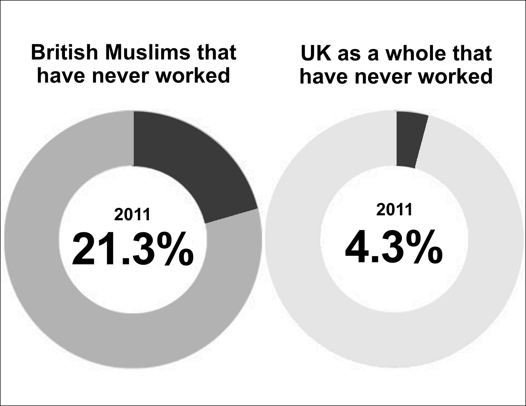 British Muslims that have Never Worked, versus UK as a Whole